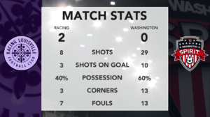 LOUvWAS final match stats for may