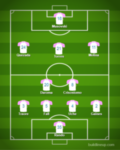 Predicted lineup for Las Vegas Lights FC