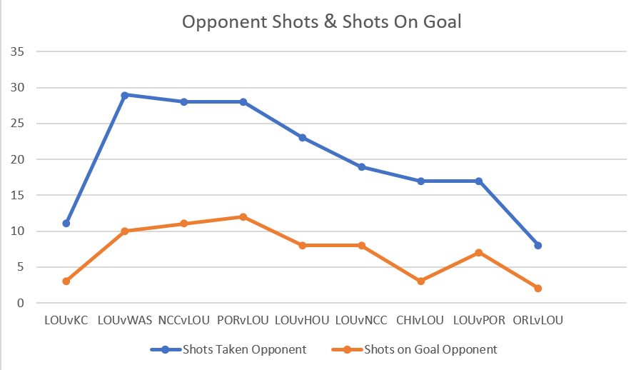 Chart showing downward trend of shots by Racing opponents