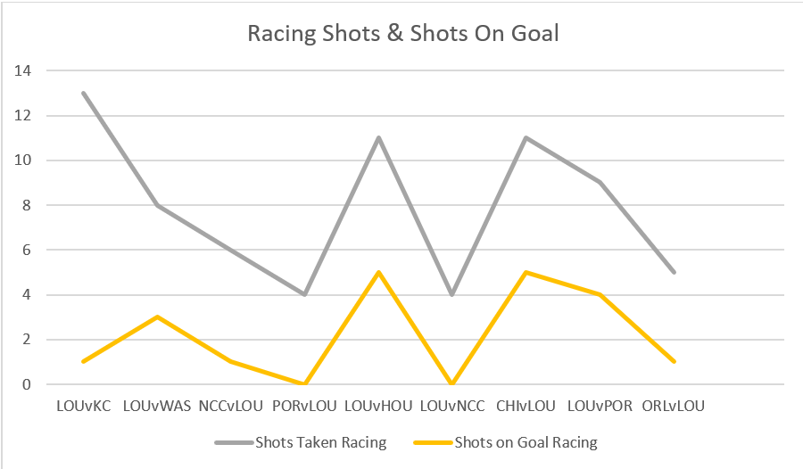 Chart showing inconsistent offense by Racing