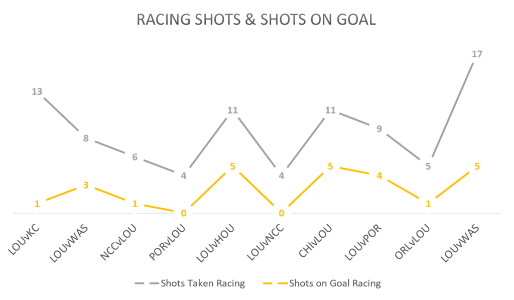 chart racing shots
