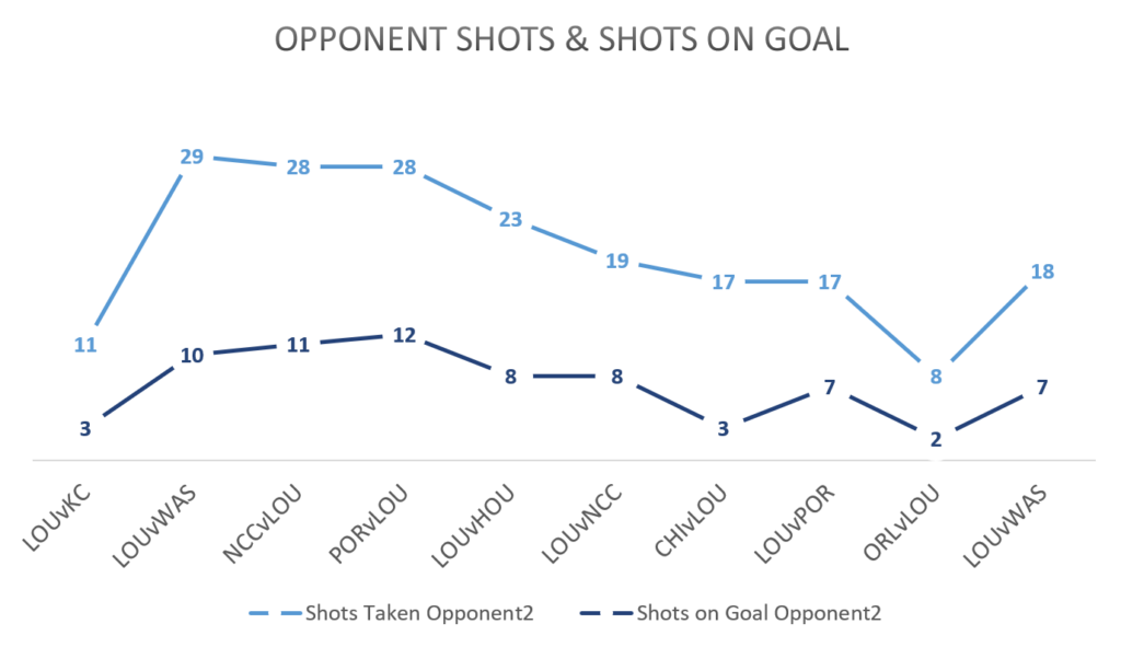 washington shots and shots on goal